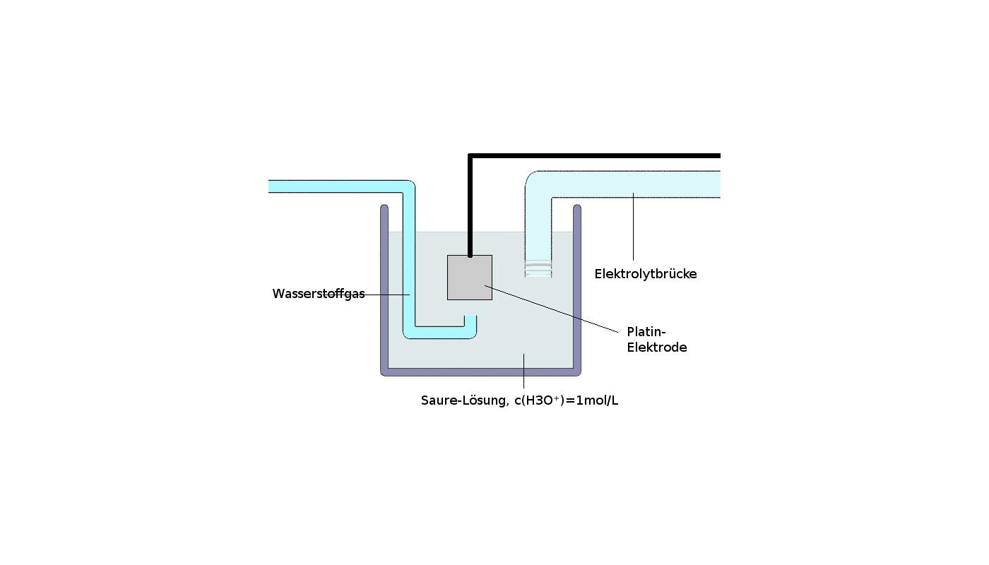 Wasserstoff als Energiespeicher
