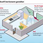 Komfortabel und schick: Wohnen ohne Barrieren
