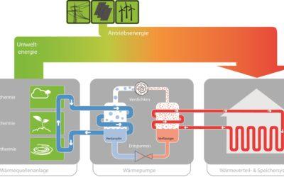 Wärmepumpen – effiziente Wärme aus Luft, Wasser oder Erde