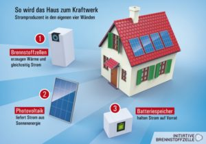 Brennstoffzellen-KWK-Anlage