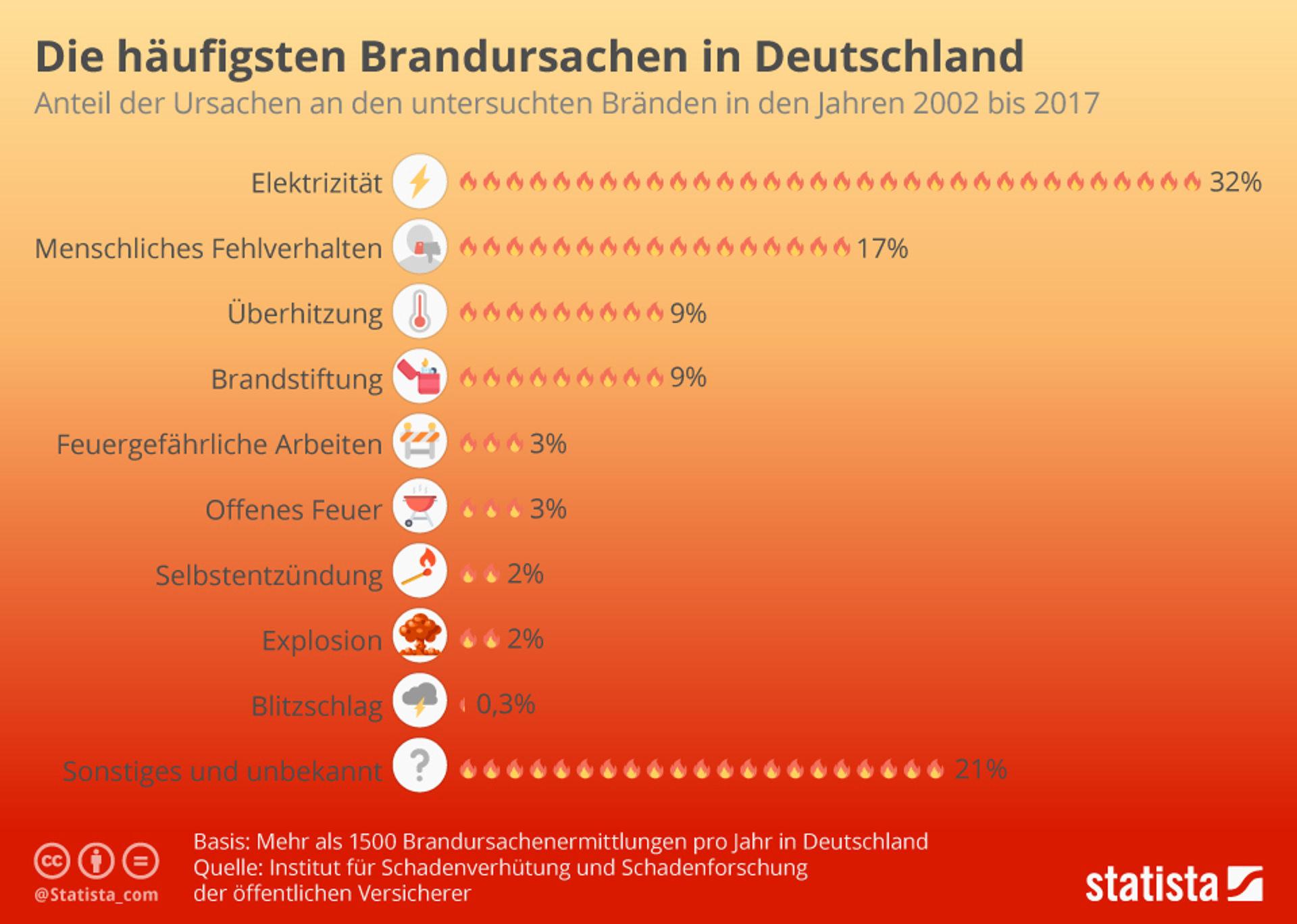 Die häufigsten Brandursachen in Deutschland
